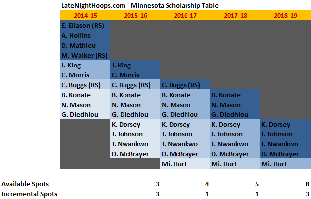 MNScholarshipTable01182015
